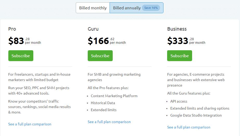 SEMrush Annual Pricing